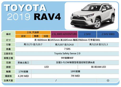 ▲Toyota RAV4配備表(圖/翻攝網路)