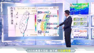 東北季風報到!北台明轉濕涼降近十度