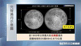 三立準氣象0218/元宵賞最大滿月 周五北台灣大幅降溫