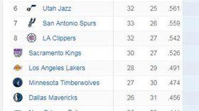 ▲NBA西區排名。(圖/取自ESPN網站)