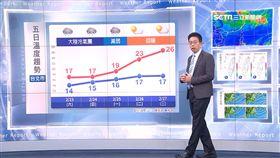 吳德榮,準氣象,冷氣團,天氣,低溫