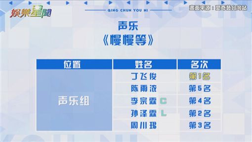愛奇藝台灣站/位置測評/慢慢等/組內排名