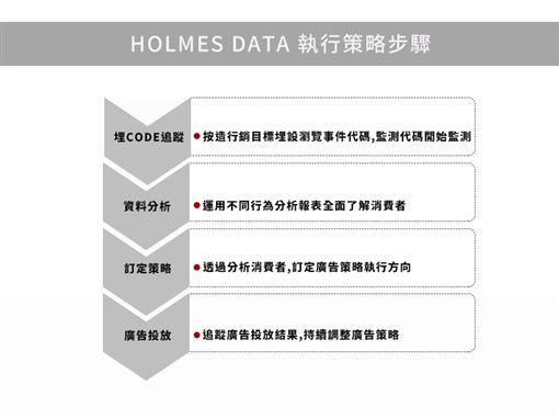 【HOLMES DATA福爾摩斯數據管理平台】五大功能:1.行為分析 2.廣告媒體成效 3.趨勢洞察 4.人群數據多元演算 5.數據出口