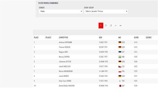 ▲國際田總所公布標槍世界排名。(圖/翻攝自IAAF官網)