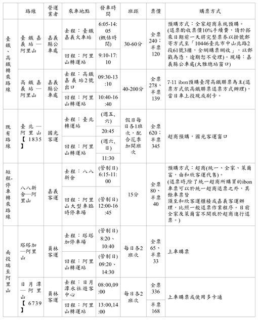 阿里山,櫻花季,疏運客運班次表,/公路總局提供
