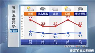 明好天氣熱如夏!周日轉濕冷探17度