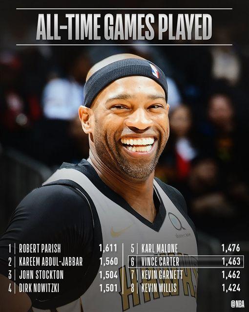 ▲卡特生涯出賽1463場,排NBA史上第6。(圖/翻攝自推特)