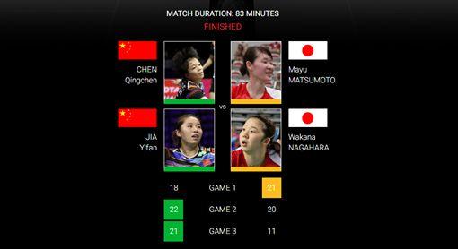 ▲全英羽球公開賽女雙。(圖/取自BWF網站)