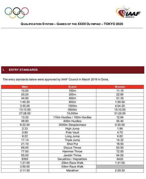 ▲IAAF公布東京奧運東京奧運田徑參賽標準。(圖/翻攝自IAAF官網)