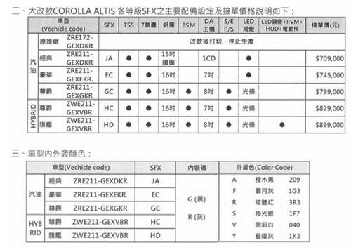 ▲Toyota Altis配備表(圖/翻攝網路)