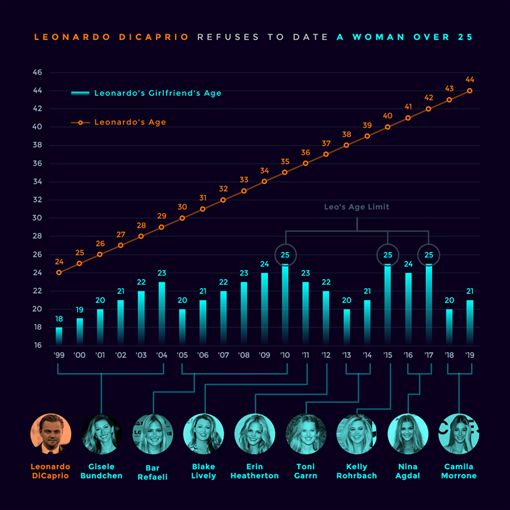 李奧納多(Leonardo DiCaprio)交過57任女友網友幫他製作表格記錄。(圖/翻攝自reddit)