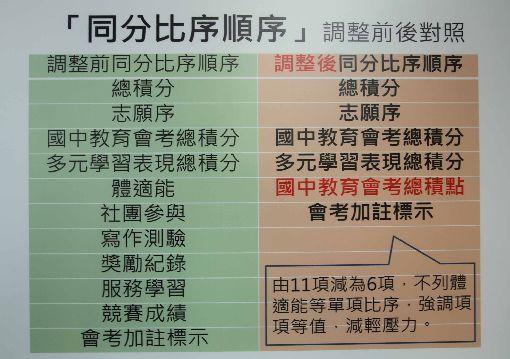 台南免試入學制度調整  減輕體適能壓力(2)台南市政府18日公布12年國教免試入學超額比序制度調整,將原為11項的同分比序減化為6項。中央社記者楊思瑞攝  108年3月18日