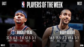 NBA/單週最佳!戈貝爾、畢爾獲獎 NBA,單週最佳,猶他爵士,Rudy Gobert,華盛頓巫師,Bradley Beal 翻攝自NBA官方推特