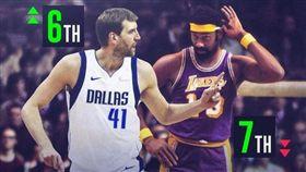 NBA/德佬生涯總得分超越張伯倫! NBA,達拉斯獨行俠,Dirk Nowitzki,Wilt Chamberlain,生涯總得分 翻攝自推特