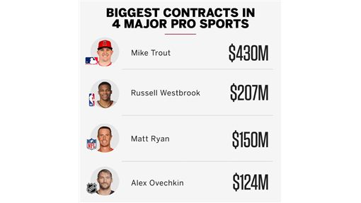 ▲楚奧特(Mike Trout)和天使簽下的延長合約,讓他成為北美4大職業運動最貴球員。(圖/翻攝自推特)