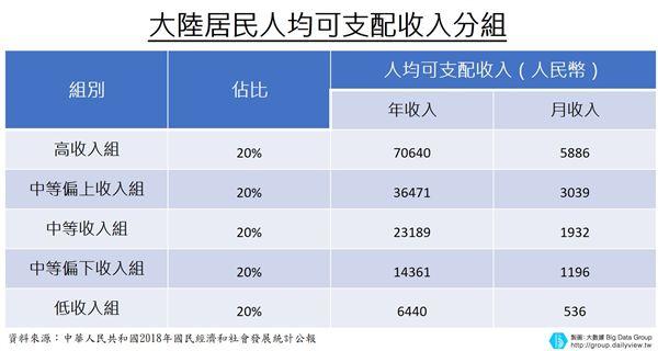 大數聚/領台灣23K很高了?大陸人均可支配收支曝光 高收入組每月竟不到30K
