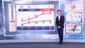 三立準氣象0323/周末溼答答!明北部低溫探14度