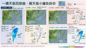 未來一週天氣(0325-0331),圖翻攝自報天氣 - 中央氣象局臉書