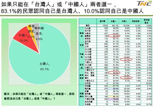 台灣制憲基金會針對國族認同及兩岸關係民調