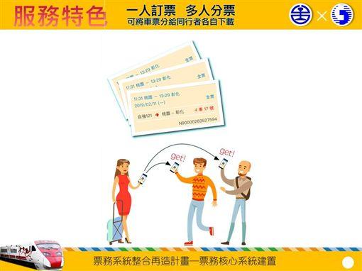 台鐵局,第4代票務系統,台鐵e訂通2019,APP,/台鐵局提供