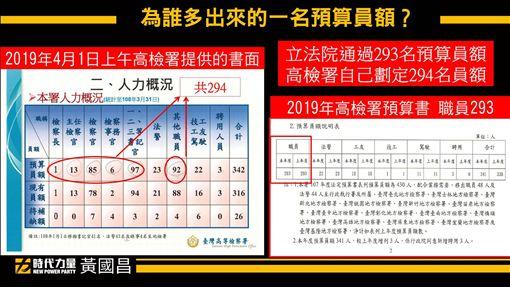 黃國昌質疑高檢署擅自增加員額 圖/翻攝自黃國昌臉書