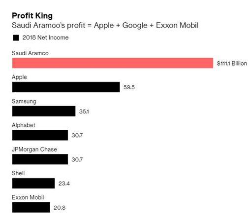 全球企業營收狀況,信評機構穆迪(Moody's)( 圖/翻攝自推特)
