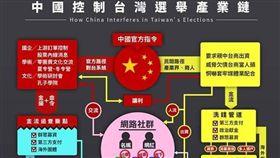 中國網軍收買台灣臉書粉絲團。