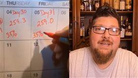 啤酒,挑戰,禁食,減重,修道士,喝酒,後遺症,美國,減肥,體重 圖/翻攝自YouTube