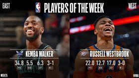 NBA/威少、沃克獲選單週最佳球員 NBA,單週最佳,奧克拉荷馬雷霆,Russell Westbrook,夏洛特黃蜂,Kemba Walker 翻攝自NBA官方推特