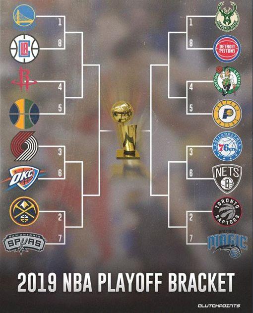 NBA/季後賽對戰組合、賽程出爐!NBA,季後賽,金州勇士,多倫多暴龍,林書豪翻攝自推特ClutchPoints