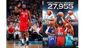 ▲NBA本季投進27,955顆三分球創紀錄,其中哈登(James Harden)投進378顆是所有球員中最多。(圖/翻攝自推特/NBA IG)