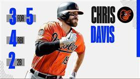 ▲戴維斯對紅襪一役終於敲出本季首安。(圖/翻攝自MLB推特)