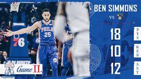 NBA/西蒙大三元!七六人扯網追平 NBA,費城七六人,Ben Simmons 翻攝自費城七六人官方推特