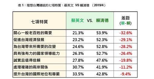 資料提供:台灣民意基金會