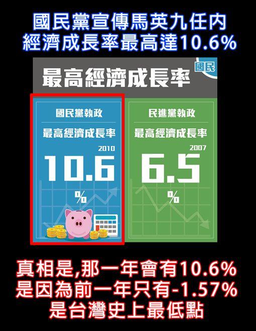 國民黨、民進黨經濟成長率 圖/翻攝自不禮貌鄉民團臉書
