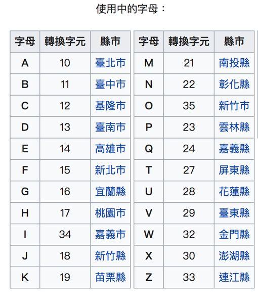 身分證,字母,代號/翻攝維基百科