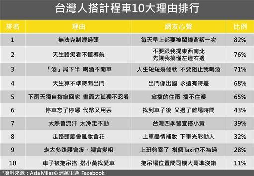 小黃,計程車,理由,台灣人,/台灣大車隊提供