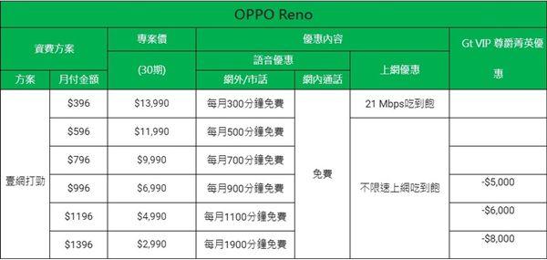 OPPO,Reno,OPPO Reno,資費,遠傳電信,台灣之星,亞太電信