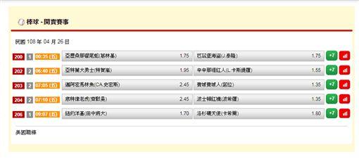 ▲台灣運彩盤口。(圖/取自台灣運彩官網)