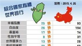 網友製圖表比較台灣、中國世界排名(圖/翻攝自臉書「台灣肉圓世界同行」)