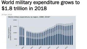 根據斯德哥爾摩國際和平研究所(SIPRI)今日公布的新報告,美國軍事支出7年來首度提高,反映美國總統川普政府政策。全球整體軍事支出達歷年新高。(圖/翻攝自SIPRI官網)
