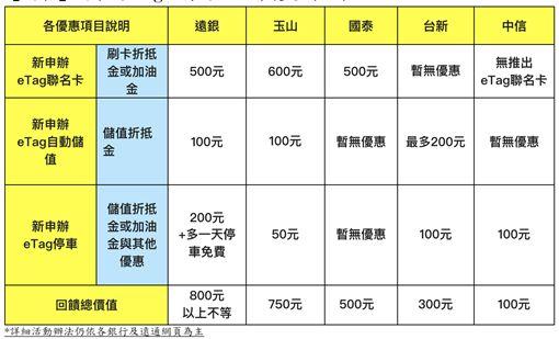 遠通電收,eTag,停車費,/遠通電收提供