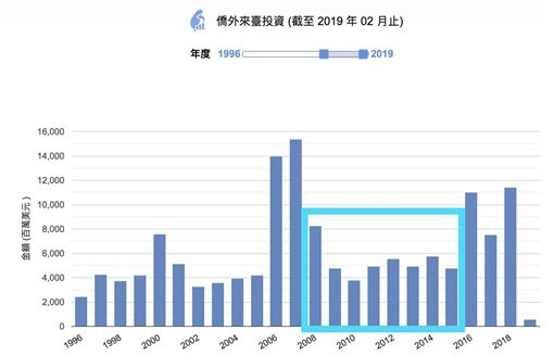 前總統馬英九基金會今(30)日舉辦經濟論壇,除了批評總統蔡英文自我感覺良好,還稱臉書(Facebook)公司本來要在彰化設立亞洲數據中心,但因電力供應不穩定,去年決定改設在新加坡。對此,財經專家胡采蘋看不下去,怒在臉書表示:「你執政8年,就是全台灣外商投資的低谷,真的就是你做最差」。(圖/胡采蘋臉書)