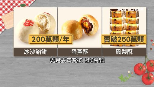 出口值近54億!「糕餅」名列農產品外銷前5