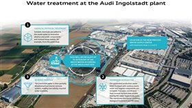 ▲Audi在總部建置了用水供應中心並採用全新的水處理技術。。(圖/Audi提供)
