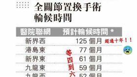 只是堵藍發文香港全關節置換手術輪後時間批一國兩制,臉書