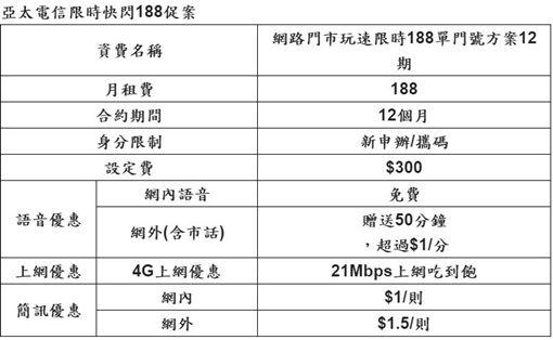 報稅,亞太電信,188,21Mbps,上網吃到飽