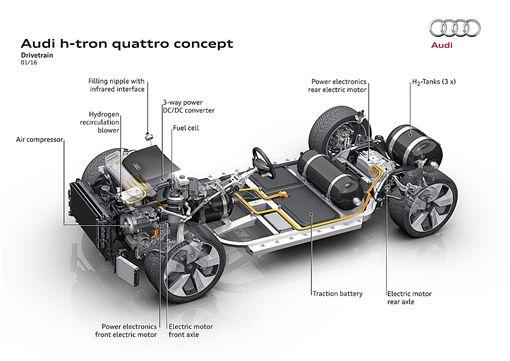 ▲Audi h-tron quattro Concept(圖/翻攝網路)
