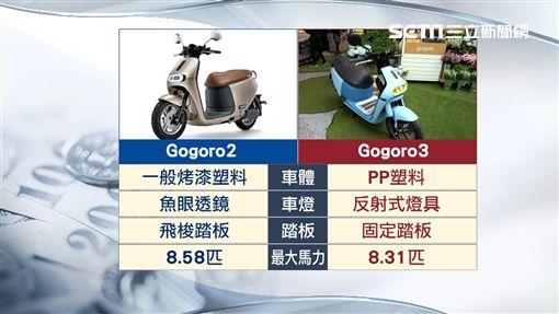 Gogoro搶平價市場 3代補助後只要3.5萬