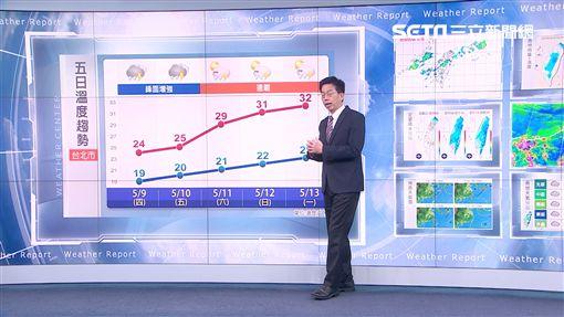 \鋒面增強! 明-周五水氣增多.各地有陣雨